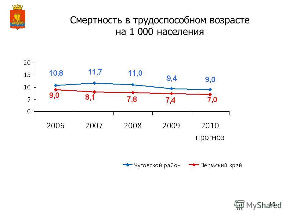 15 Смертность в трудоспособном возрасте на 1 000 населения