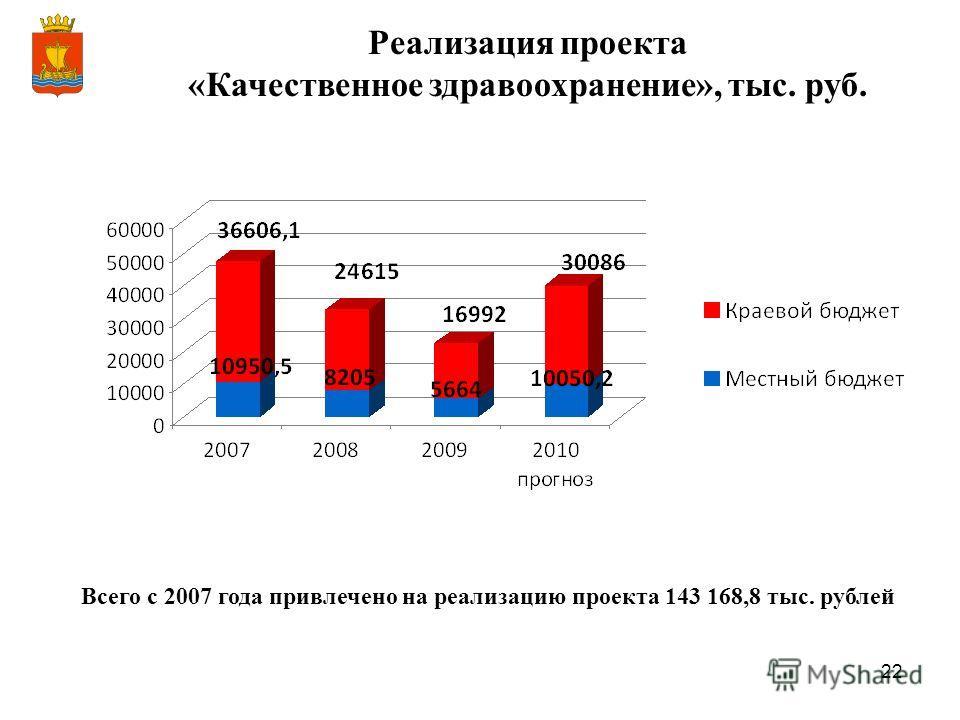 22 Всего с 2007 года привлечено на реализацию проекта 143 168,8 тыс. рублей Реализация проекта «Качественное здравоохранение», тыс. руб.