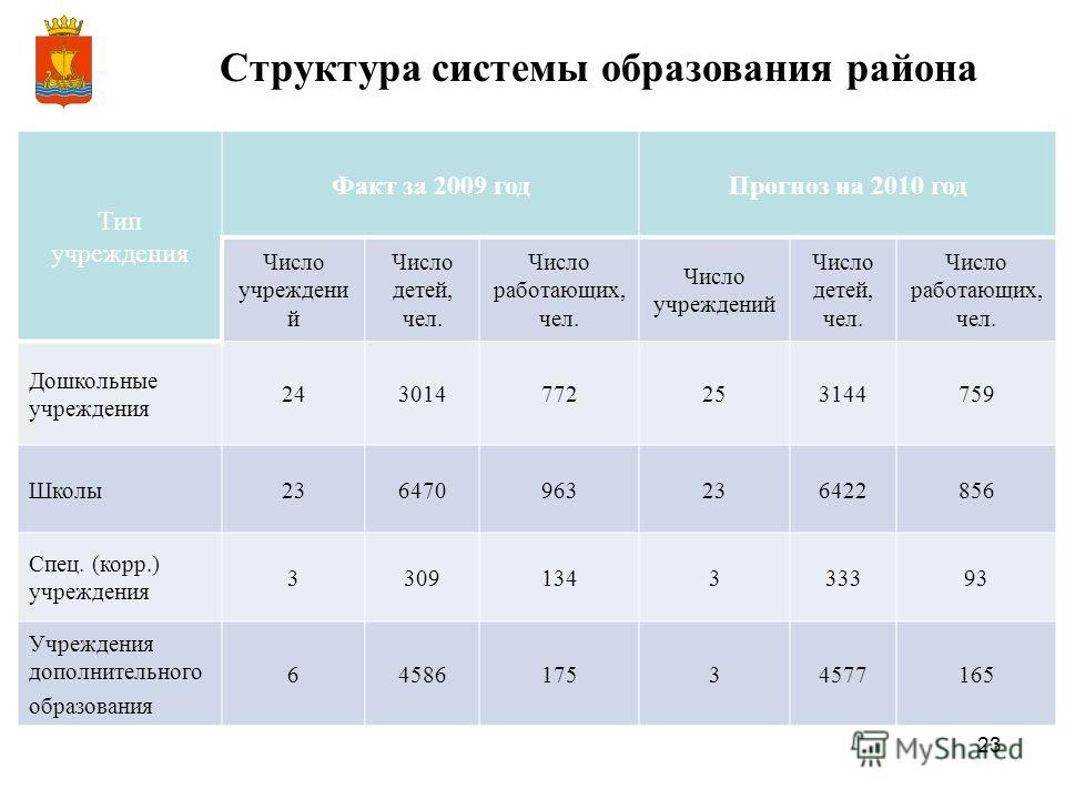 23 Структура системы образования района Тип учреждения Факт за 2009 годПрогноз на 2010 год Число учреждени й Число детей, чел. Число работающих, чел. Число учреждений Число детей, чел. Число работающих, чел. Дошкольные учреждения 243014772253144759 Ш