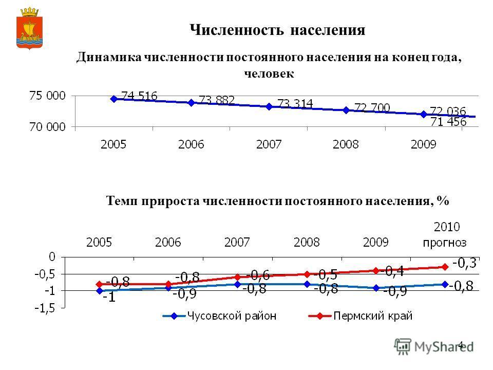 4 Динамика численности постоянного населения на конец года, человек Темп прироста численности постоянного населения, % Численность населения