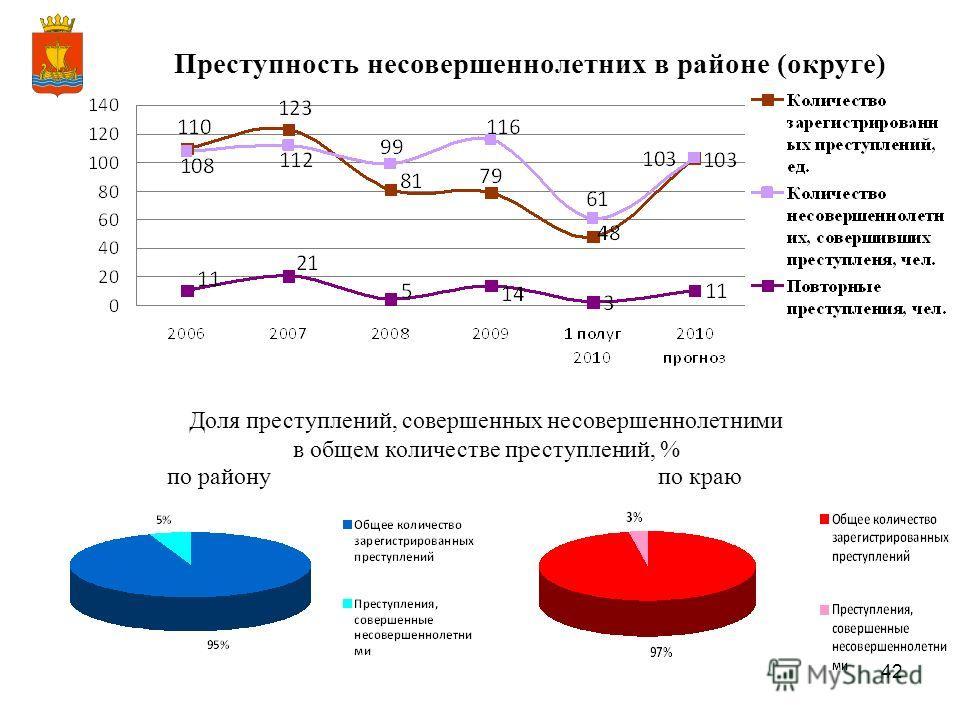 42 Преступность несовершеннолетних в районе (округе) Доля преступлений, совершенных несовершеннолетними в общем количестве преступлений, % по районупо краю