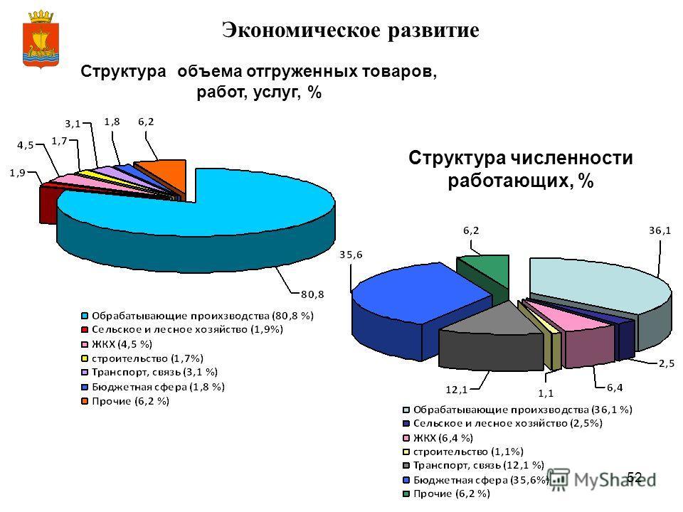 52 Экономическое развитие Структура объема отгруженных товаров, работ, услуг, % Структура численности работающих, %