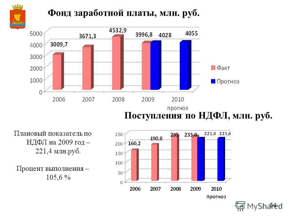 54 Поступления по НДФЛ, млн. руб. Плановый показатель по НДФЛ на 2009 год – 221,4 млн.руб. Процент выполнения – 105,6 % Фонд заработной платы, млн. руб.