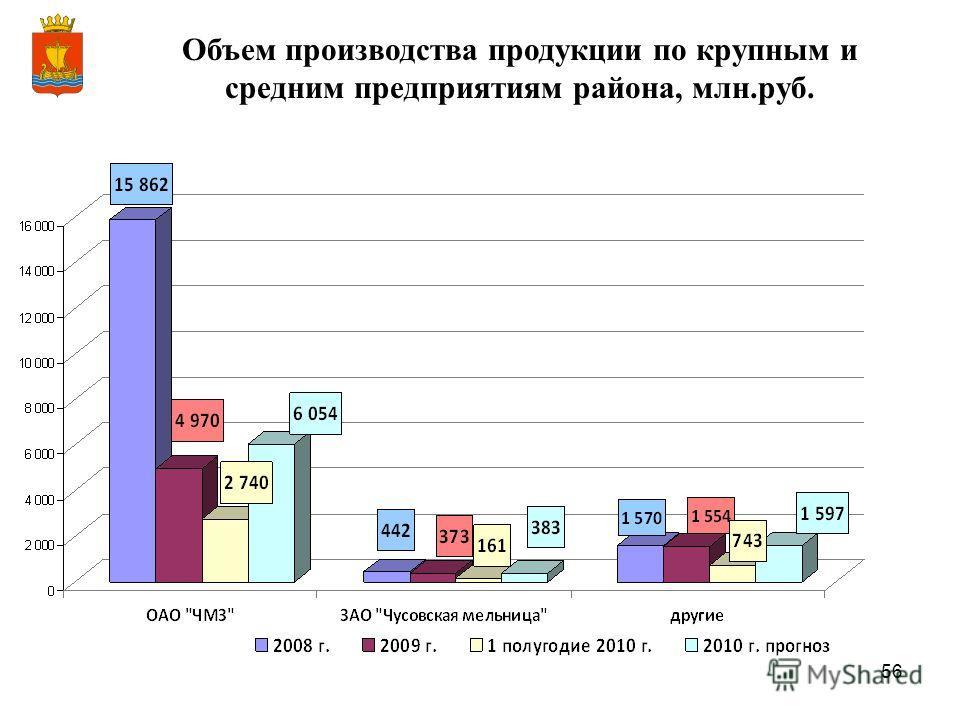56 Объем производства продукции по крупным и средним предприятиям района, млн.руб.
