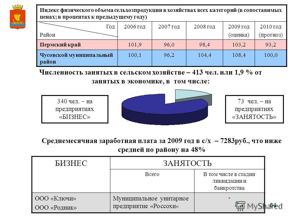 64 Индекс физического объема сельхозпродукции в хозяйствах всех категорий (в сопоставимых ценах; в процентах к предыдущему году) Год Район 2006 год2007 год2008 год2009 год (оценка) 2010 год (прогноз) Пермский край101,996,098,4103,293,2 Чусовской муни