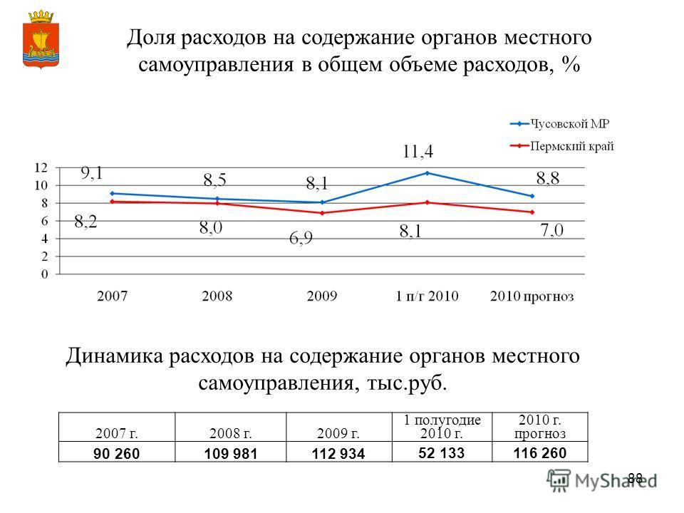 88 Доля расходов на содержание органов местного самоуправления в общем объеме расходов, % Динамика расходов на содержание органов местного самоуправления, тыс.руб. 2007 г.2008 г.2009 г. 1 полугодие 2010 г. 2010 г. прогноз 90 260109 981112 934 52 1331