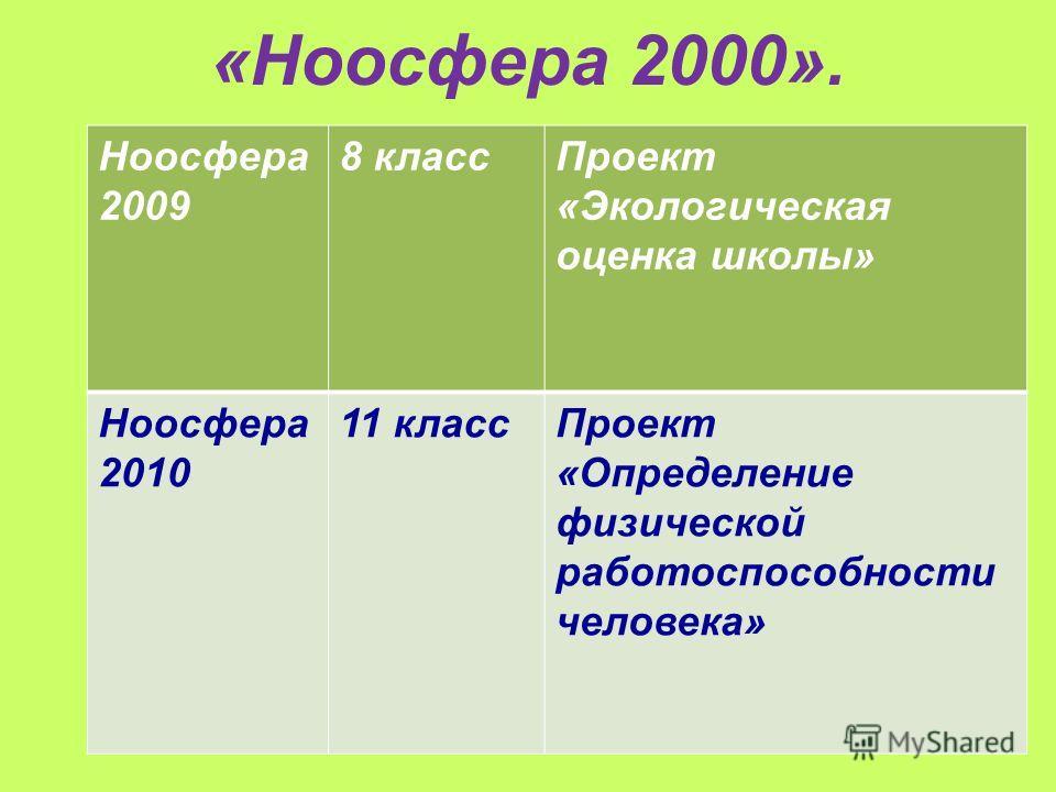 «Ноосфера 2000». Ноосфера 2009 8 классПроект «Экологическая оценка школы» Ноосфера 2010 11 классПроект «Определение физической работоспособности человека»