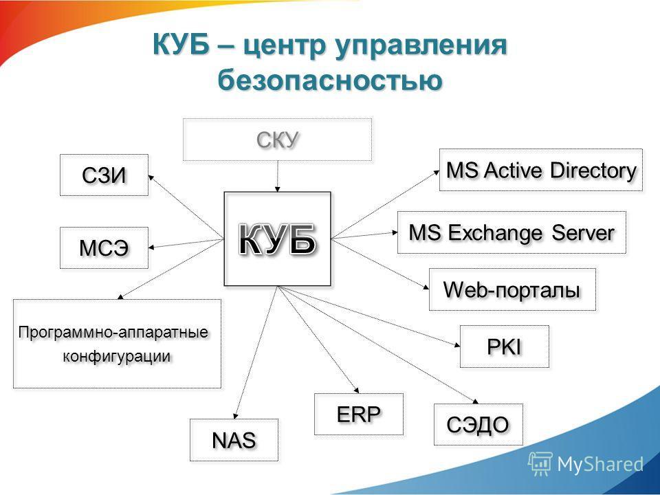 КУБ – центр управления безопасностью MS Active Directory MS Exchange Server PKI NAS МСЭ СЗИ Web-порталы ERP СЭДО Программно-аппаратные конфигурации Программно-аппаратные конфигурации СКУ