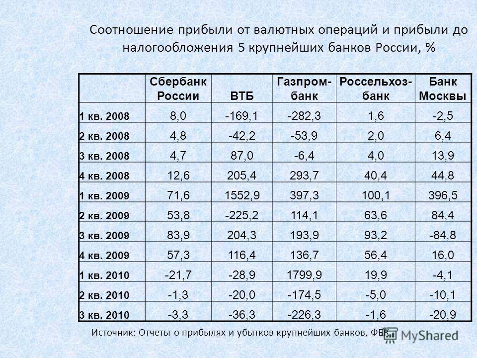Соотношение прибыли от валютных операций и прибыли до налогообложения 5 крупнейших банков России, % Сбербанк РоссииВТБ Газпром- банк Россельхоз- банк Банк Москвы 1 кв. 2008 8,0-169,1-282,31,6-2,5 2 кв. 2008 4,8-42,2-53,92,06,4 3 кв. 2008 4,787,0-6,44