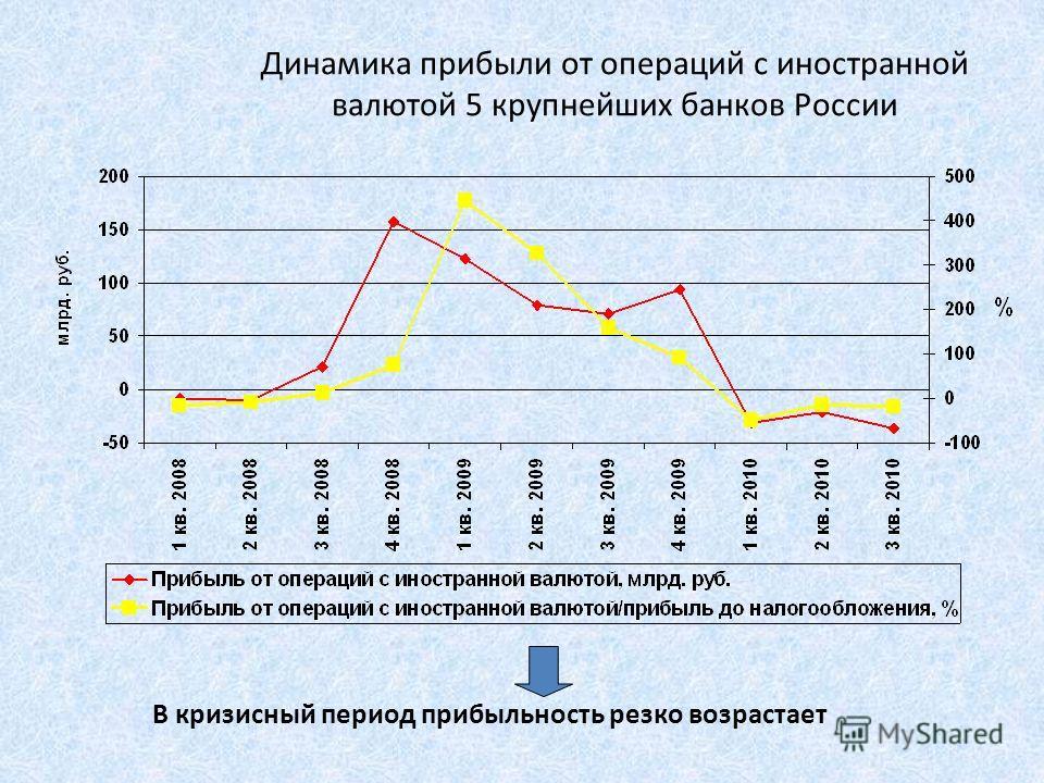 Динамика прибыли от операций с иностранной валютой 5 крупнейших банков России В кризисный период прибыльность резко возрастает