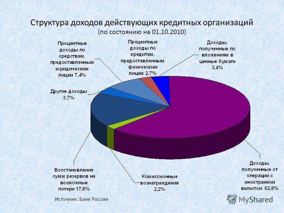 Структура доходов действующих кредитных организаций (по состоянию на 01.10.2010) Источник: Банк России