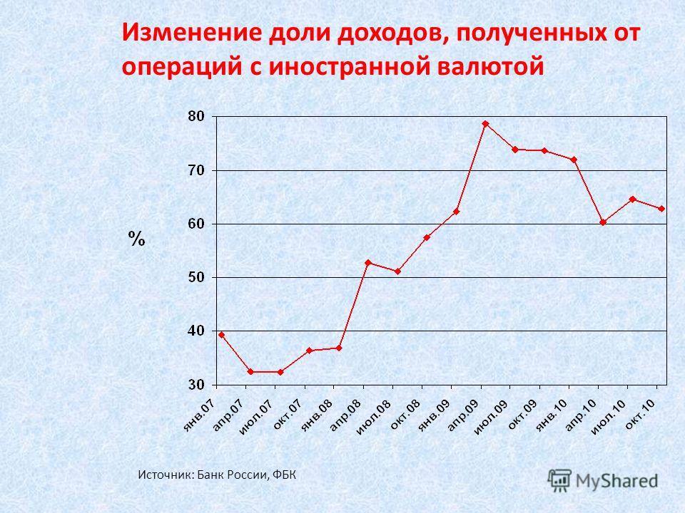 Изменение доли доходов, полученных от операций с иностранной валютой Источник: Банк России, ФБК