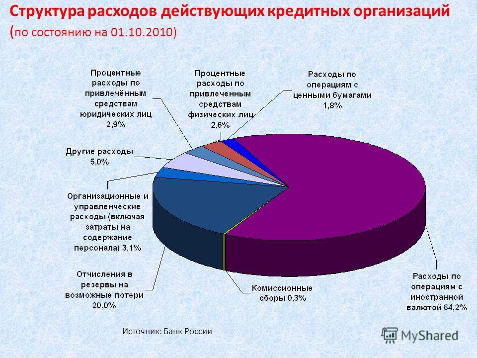 Структура расходов действующих кредитных организаций ( по состоянию на 01.10.2010) Источник: Банк России