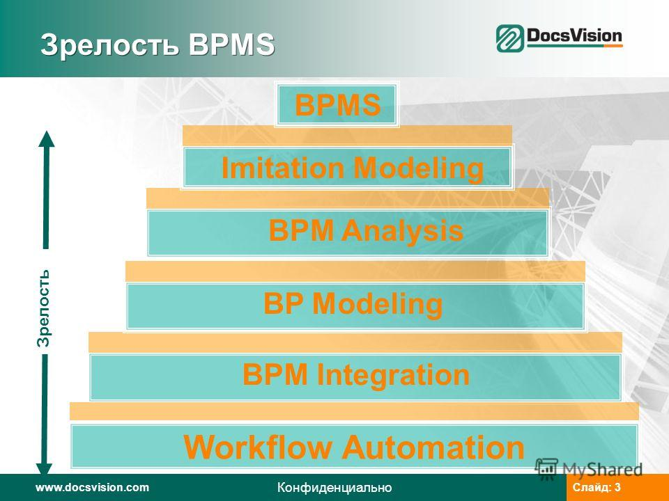 www.docsvision.comСлайд: 3www.docsvision.comСлайд: 3 Конфиденциально Зрелость BPMS Workflow Automation Зрелость BPM Integration BP Modeling BPM Analysis Imitation Modeling BPMS