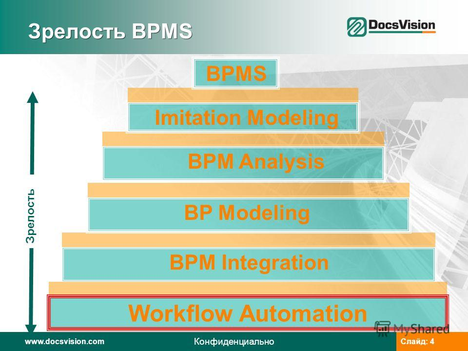 www.docsvision.comСлайд: 4www.docsvision.comСлайд: 4 Конфиденциально Зрелость BPMS Workflow Automation Зрелость BPM Integration BP Modeling BPM Analysis Imitation Modeling BPMS