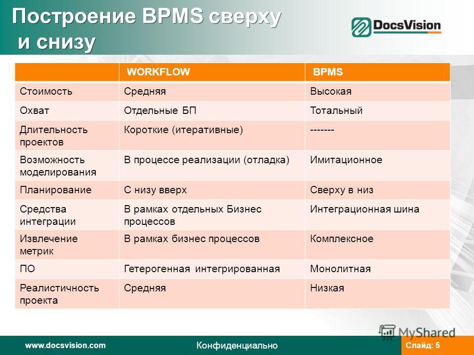 www.docsvision.comСлайд: 5www.docsvision.comСлайд: 5 Конфиденциально Построение BPMS сверху и снизу WORKFLOW BPMS СтоимостьСредняяВысокая ОхватОтдельные БПТотальный Длительность проектов Короткие (итеративные)------- Возможность моделирования В проце