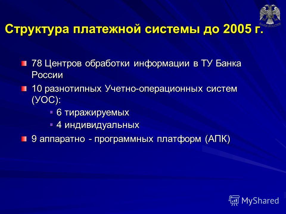 Структура платежной системы до 2005 г. 78 Центров обработки информации в ТУ Банка России 10 разнотипных Учетно-операционных систем (УОС): 6 тиражируемых 6 тиражируемых 4 индивидуальных 4 индивидуальных 9 аппаратно - программных платформ (АПК)
