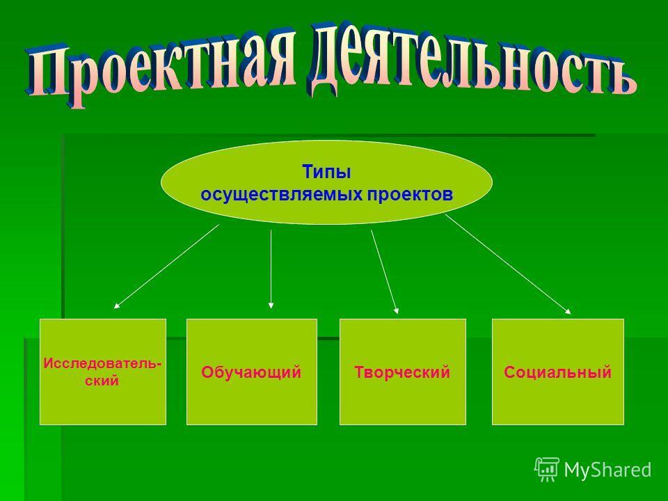 Типы осуществляемых проектов Исследователь- ский ТворческийСоциальный Обучающий