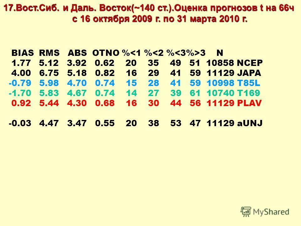 BIAS RMS ABS OTNO % 3 N 1.77 5.12 3.92 0.62 20 35 49 51 10858 NCEP 4.00 6.75 5.18 0.82 16 29 41 59 11129 JAPA -0.79 5.98 4.70 0.74 15 28 41 59 10998 T85L -1.70 5.83 4.67 0.74 14 27 39 61 10740 T169 0.92 5.44 4.30 0.68 16 30 44 56 11129 PLAV -0.03 4.4