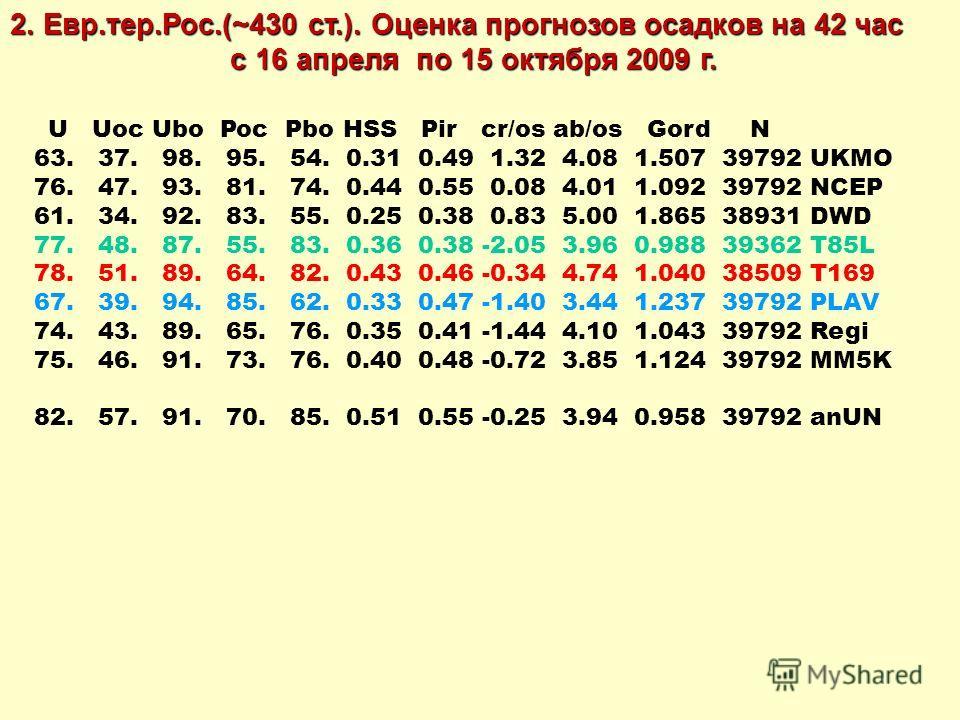 U Uoc Ubo Poc Pbo HSS Pir cr/os ab/os Gord N 63. 37. 98. 95. 54. 0.31 0.49 1.32 4.08 1.507 39792 UKMO 76. 47. 93. 81. 74. 0.44 0.55 0.08 4.01 1.092 39792 NCEP 61. 34. 92. 83. 55. 0.25 0.38 0.83 5.00 1.865 38931 DWD 77. 48. 87. 55. 83. 0.36 0.38 -2.05