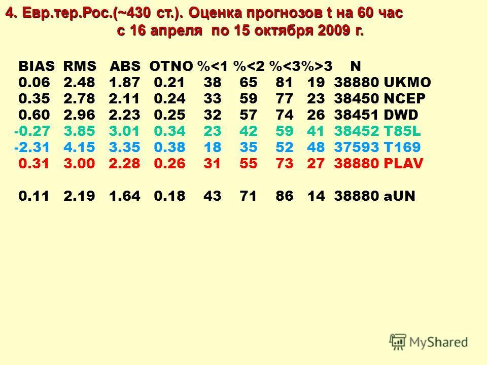 BIAS RMS ABS OTNO % 3 N 0.06 2.48 1.87 0.21 38 65 81 19 38880 UKMO 0.35 2.78 2.11 0.24 33 59 77 23 38450 NCEP 0.60 2.96 2.23 0.25 32 57 74 26 38451 DWD -0.27 3.85 3.01 0.34 23 42 59 41 38452 T85L -2.31 4.15 3.35 0.38 18 35 52 48 37593 T169 0.31 3.00