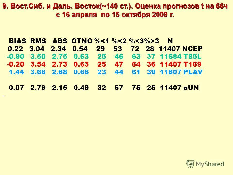 BIAS RMS ABS OTNO % 3 N 0.22 3.04 2.34 0.54 29 53 72 28 11407 NCEP -0.90 3.50 2.75 0.63 25 46 63 37 11684 T85L -0.20 3.54 2.73 0.63 25 47 64 36 11407 T169 1.44 3.66 2.88 0.66 23 44 61 39 11807 PLAV 0.07 2.79 2.15 0.49 32 57 75 25 11407 aUN - 9. Вост.