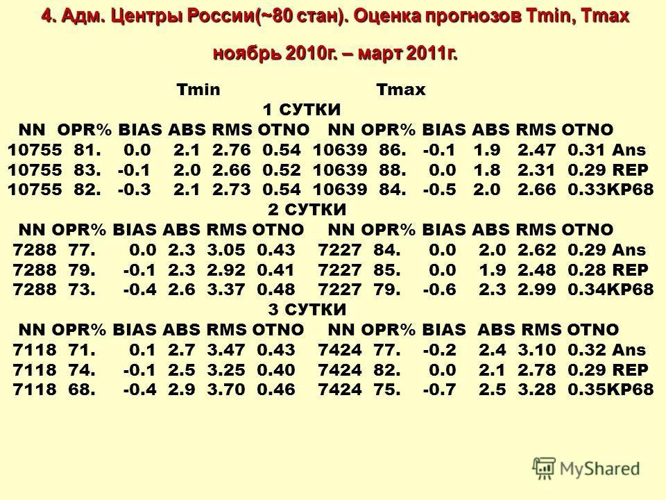 4. Адм. Центры России(~80 стан). Оценка прогнозов Tmin, Tmax ноябрь 2010г. – март 2011г. Tmin Tmax 1 СУТКИ NN OPR% BIAS ABS RMS OTNO NN OPR% BIAS ABS RMS OTNO 10755 81. 0.0 2.1 2.76 0.54 10639 86. -0.1 1.9 2.47 0.31 Ans 10755 83. -0.1 2.0 2.66 0.52 1