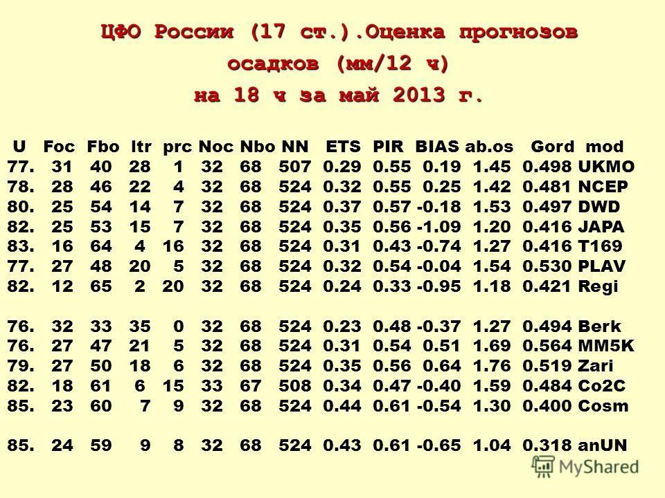 ЦФО России (17 ст.).Оценка прогнозов осадков (мм/12 ч) на 18 ч за май 2013 г. U Foc Fbo ltr prc Noc Nbo NN ETS PIR BIAS ab.os Gord mod 77. 31 40 28 1 32 68 507 0.29 0.55 0.19 1.45 0.498 UKMO 78. 28 46 22 4 32 68 524 0.32 0.55 0.25 1.42 0.481 NCEP 80.