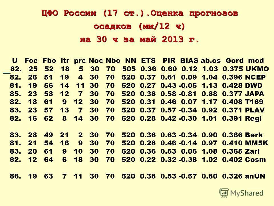 ЦФО России (17 ст.).Оценка прогнозов осадков (мм/12 ч) на 30 ч за май 2013 г. U Foc Fbo ltr prc Noc Nbo NN ETS PIR BIAS ab.os Gord mod 82. 25 52 18 5 30 70 505 0.36 0.60 0.12 1.03 0.375 UKMO 82. 26 51 19 4 30 70 520 0.37 0.61 0.09 1.04 0.396 NCEP 81.