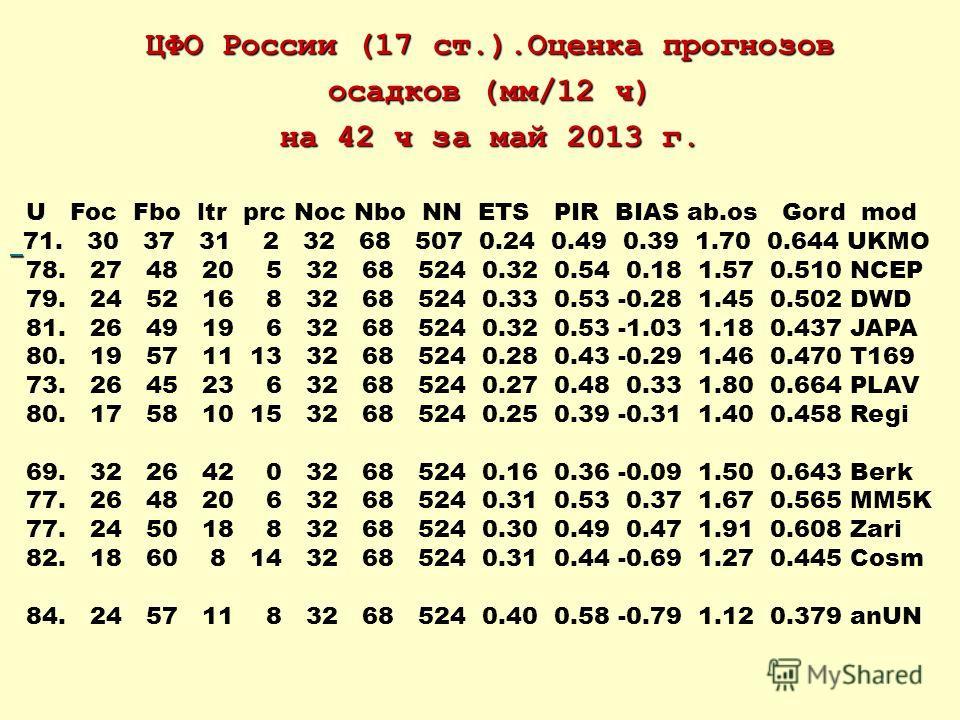 ЦФО России (17 ст.).Оценка прогнозов осадков (мм/12 ч) на 42 ч за май 2013 г. U Foc Fbo ltr prc Noc Nbo NN ETS PIR BIAS ab.os Gord mod 71. 30 37 31 2 32 68 507 0.24 0.49 0.39 1.70 0.644 UKMO 78. 27 48 20 5 32 68 524 0.32 0.54 0.18 1.57 0.510 NCEP 79.
