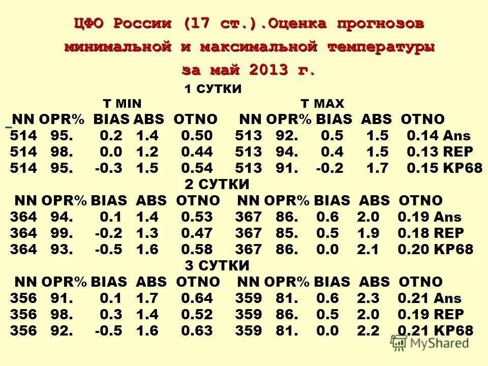 ЦФО России (17 ст.).Оценка прогнозов минимальной и максимальной температуры за май 2013 г. 1 СУТКИ T MIN T MAX NN OPR% BIAS ABS OTNO NN OPR% BIAS ABS OTNO 514 95. 0.2 1.4 0.50 513 92. 0.5 1.5 0.14 Ans 514 98. 0.0 1.2 0.44 513 94. 0.4 1.5 0.13 REP 514