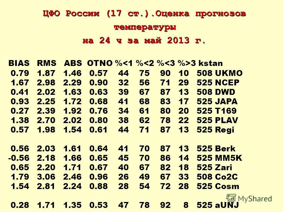 ЦФО России (17 ст.).Оценка прогнозов температуры на 24 ч за май 2013 г. BIAS RMS ABS OTNO % 3 kstan 0.79 1.87 1.46 0.57 44 75 90 10 508 UKMO 1.67 2.98 2.29 0.90 32 56 71 29 525 NCEP 0.41 2.02 1.63 0.63 39 67 87 13 508 DWD 0.93 2.25 1.72 0.68 41 68 83