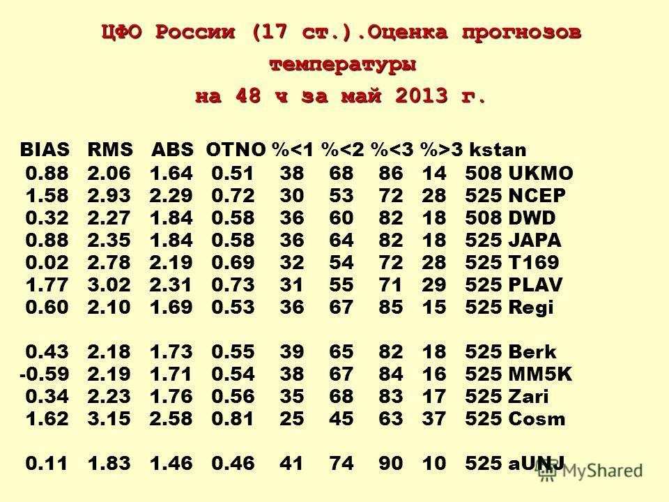 ЦФО России (17 ст.).Оценка прогнозов температуры на 48 ч за май 2013 г. BIAS RMS ABS OTNO % 3 kstan 0.88 2.06 1.64 0.51 38 68 86 14 508 UKMO 1.58 2.93 2.29 0.72 30 53 72 28 525 NCEP 0.32 2.27 1.84 0.58 36 60 82 18 508 DWD 0.88 2.35 1.84 0.58 36 64 82