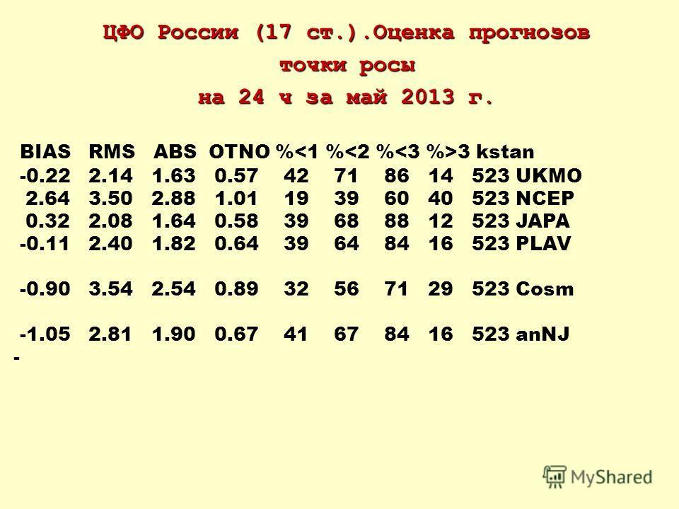 ЦФО России (17 ст.).Оценка прогнозов точки росы на 24 ч за май 2013 г. BIAS RMS ABS OTNO % 3 kstan -0.22 2.14 1.63 0.57 42 71 86 14 523 UKMO 2.64 3.50 2.88 1.01 19 39 60 40 523 NCEP 0.32 2.08 1.64 0.58 39 68 88 12 523 JAPA -0.11 2.40 1.82 0.64 39 64
