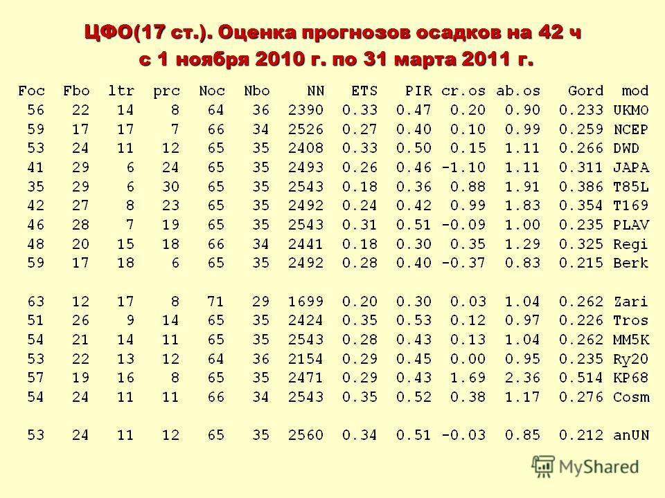 ЦФО(17 ст.). Оценка прогнозов осадков на 42 ч с 1 ноября 2010 г. по 31 марта 2011 г. с 1 ноября 2010 г. по 31 марта 2011 г.