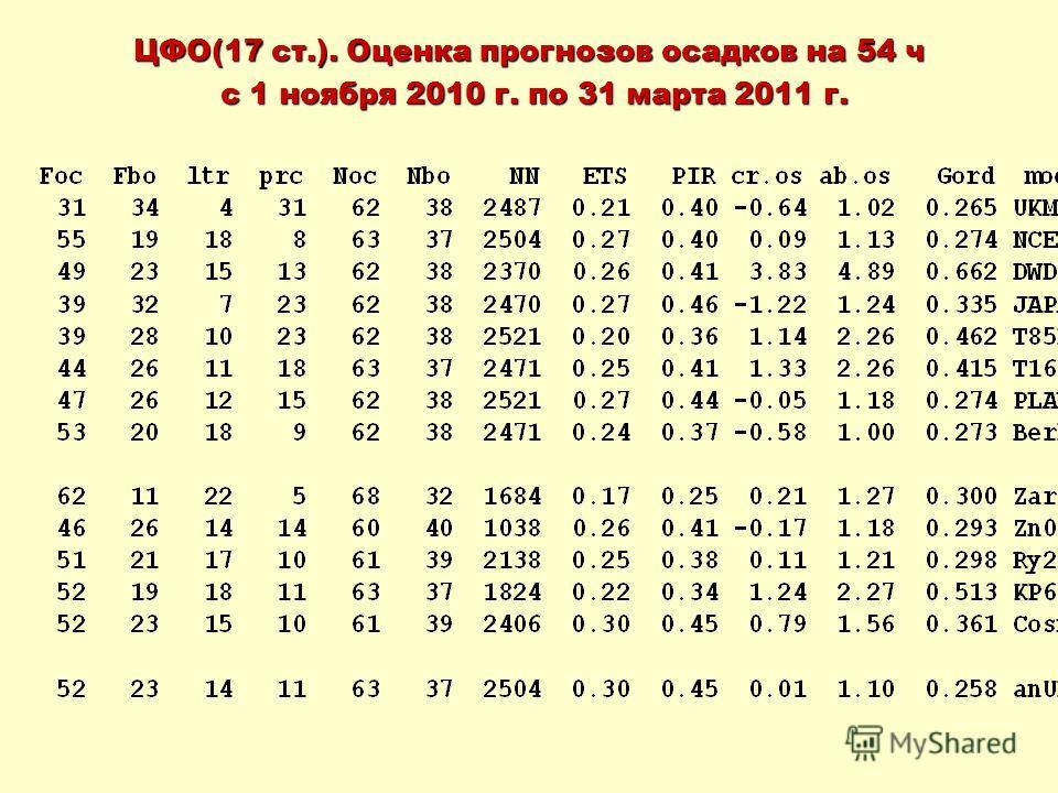 ЦФО(17 ст.). Оценка прогнозов осадков на 54 ч с 1 ноября 2010 г. по 31 марта 2011 г. с 1 ноября 2010 г. по 31 марта 2011 г.