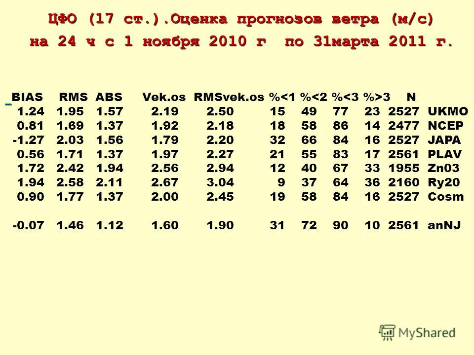 ЦФО (17 ст.).Оценка прогнозов ветра (м/c) на 24 ч с 1 ноября 2010 г по 31марта 2011 г. BIAS RMS ABS Vek.os RMSvek.os % 3 N 1.24 1.95 1.57 2.19 2.50 15 49 77 23 2527 UKMO 0.81 1.69 1.37 1.92 2.18 18 58 86 14 2477 NCEP -1.27 2.03 1.56 1.79 2.20 32 66 8