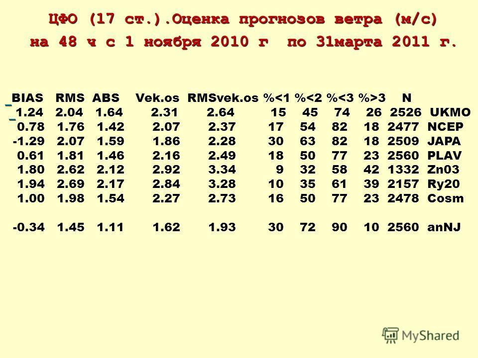 ЦФО (17 ст.).Оценка прогнозов ветра (м/c) на 48 ч с 1 ноября 2010 г по 31марта 2011 г. BIAS RMS ABS Vek.os RMSvek.os % 3 N 1.24 2.04 1.64 2.31 2.64 15 45 74 26 2526 UKMO 0.78 1.76 1.42 2.07 2.37 17 54 82 18 2477 NCEP -1.29 2.07 1.59 1.86 2.28 30 63 8