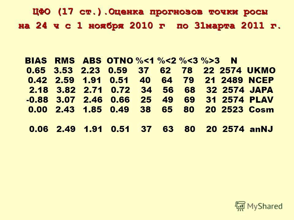 ЦФО (17 ст.).Оценка прогнозов точки росы на 24 ч с 1 ноября 2010 г по 31марта 2011 г. BIAS RMS ABS OTNO % 3 N 0.65 3.53 2.23 0.59 37 62 78 22 2574 UKMO 0.42 2.59 1.91 0.51 40 64 79 21 2489 NCEP 2.18 3.82 2.71 0.72 34 56 68 32 2574 JAPA -0.88 3.07 2.4