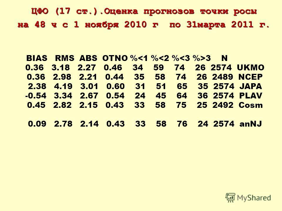 ЦФО (17 ст.).Оценка прогнозов точки росы на 48 ч с 1 ноября 2010 г по 31марта 2011 г. BIAS RMS ABS OTNO % 3 N 0.36 3.18 2.27 0.46 34 59 74 26 2574 UKMO 0.36 2.98 2.21 0.44 35 58 74 26 2489 NCEP 2.38 4.19 3.01 0.60 31 51 65 35 2574 JAPA -0.54 3.34 2.6