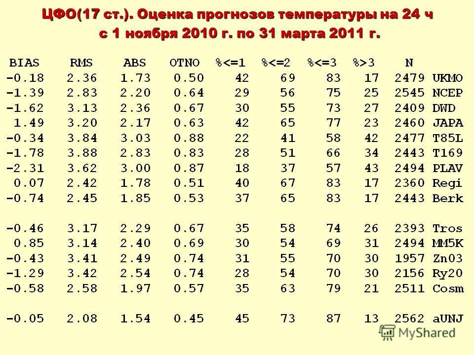 ЦФО(17 ст.). Оценка прогнозов температуры на 24 ч с 1 ноября 2010 г. по 31 марта 2011 г. с 1 ноября 2010 г. по 31 марта 2011 г.