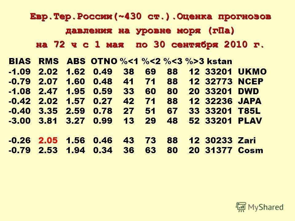 Евр.Тер.России(~430 ст.).Оценка прогнозов давления на уровне моря (гПа) на 72 ч с 1 мая по 30 сентября 2010 г. BIAS RMS ABS OTNO % 3 kstan -1.09 2.02 1.62 0.49 38 69 88 12 33201 UKMO -0.79 2.07 1.60 0.48 41 71 88 12 32773 NCEP -1.08 2.47 1.95 0.59 33