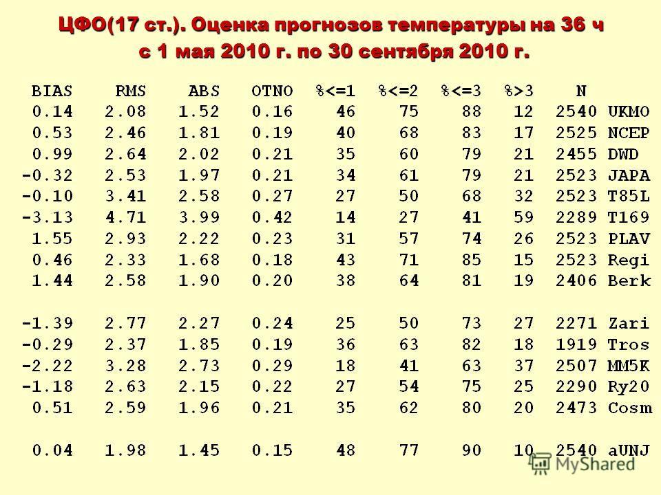 ЦФО(17 ст.). Оценка прогнозов температуры на 36 ч с 1 мая 2010 г. по 30 сентября 2010 г. с 1 мая 2010 г. по 30 сентября 2010 г.
