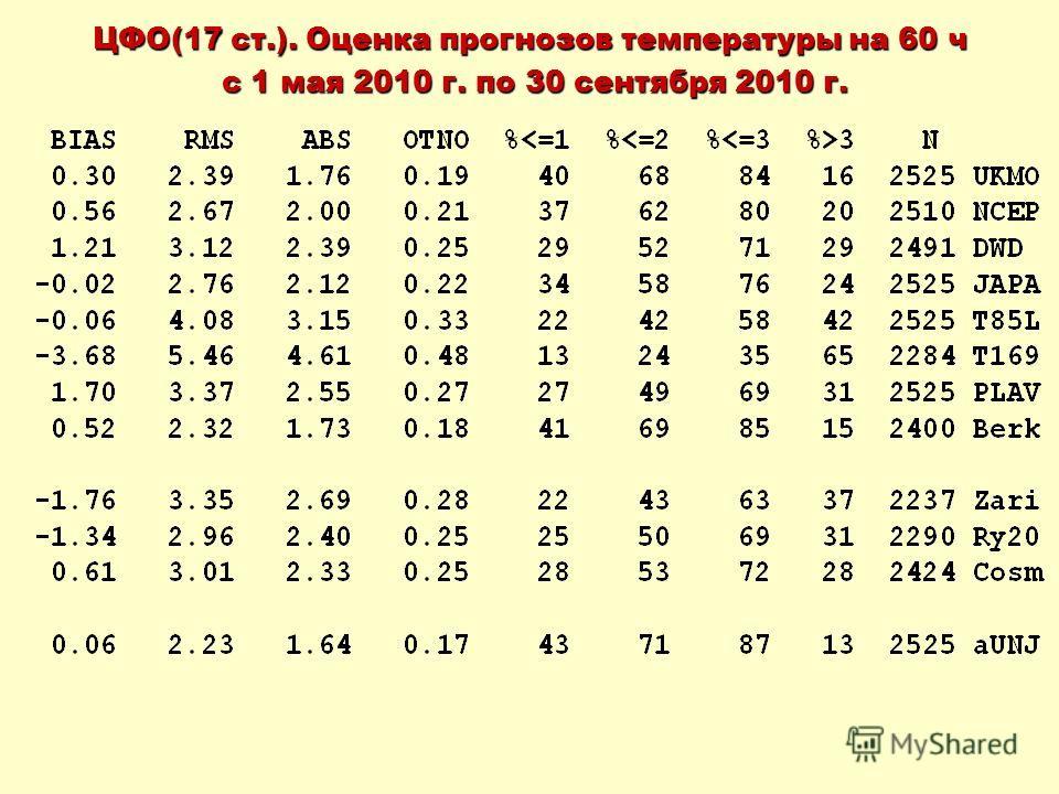 ЦФО(17 ст.). Оценка прогнозов температуры на 60 ч с 1 мая 2010 г. по 30 сентября 2010 г. с 1 мая 2010 г. по 30 сентября 2010 г.