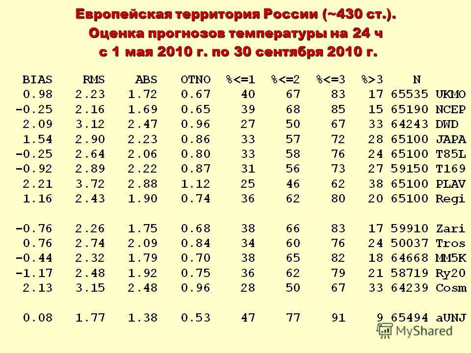 Европейская территория России (~430 ст.). Оценка прогнозов температуры на 24 ч с 1 мая 2010 г. по 30 сентября 2010 г. с 1 мая 2010 г. по 30 сентября 2010 г.