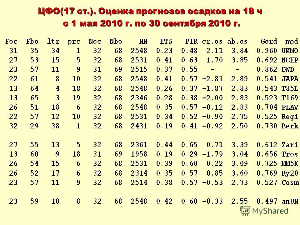 ЦФО(17 ст.). Оценка прогнозов осадков на 18 ч с 1 мая 2010 г. по 30 сентября 2010 г. с 1 мая 2010 г. по 30 сентября 2010 г.