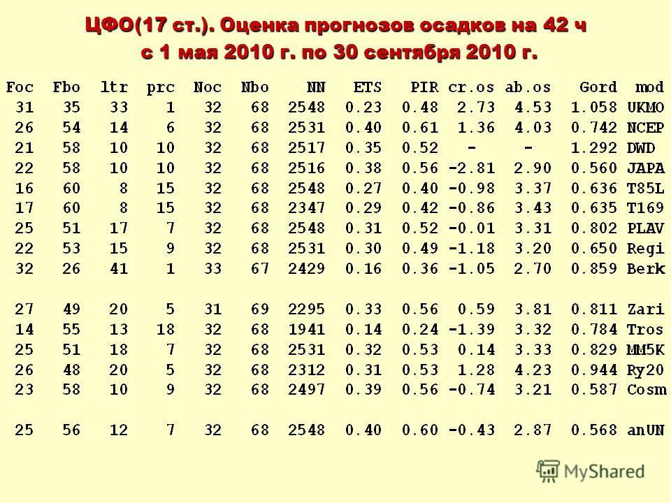 ЦФО(17 ст.). Оценка прогнозов осадков на 42 ч с 1 мая 2010 г. по 30 сентября 2010 г. с 1 мая 2010 г. по 30 сентября 2010 г.