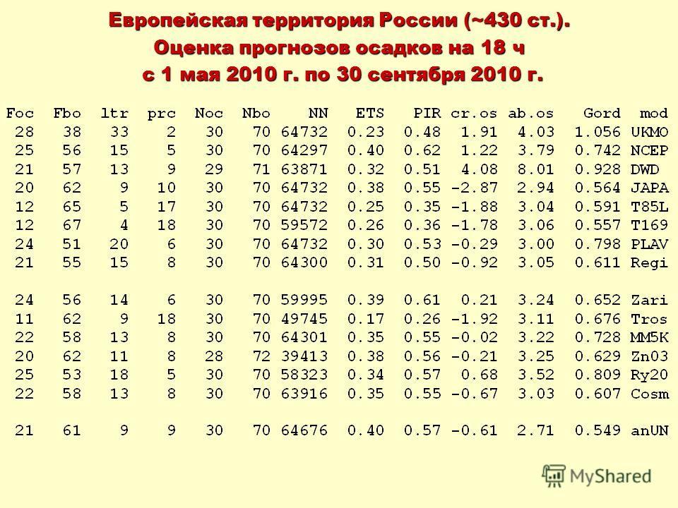Европейская территория России (~430 ст.). Оценка прогнозов осадков на 18 ч с 1 мая 2010 г. по 30 сентября 2010 г. с 1 мая 2010 г. по 30 сентября 2010 г.