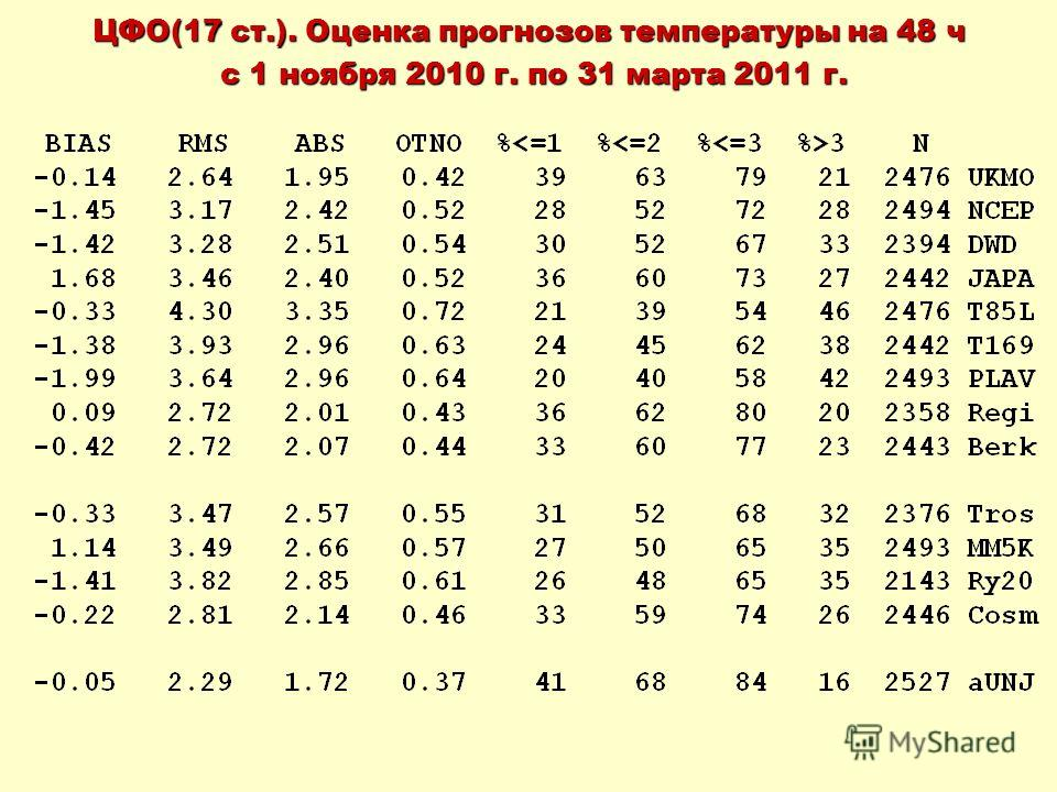 ЦФО(17 ст.). Оценка прогнозов температуры на 48 ч с 1 ноября 2010 г. по 31 марта 2011 г. с 1 ноября 2010 г. по 31 марта 2011 г.