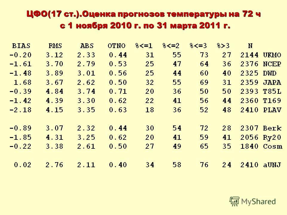 ЦФО(17 ст.).Оценка прогнозов температуры на 72 ч с 1 ноября 2010 г. по 31 марта 2011 г. с 1 ноября 2010 г. по 31 марта 2011 г.